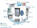 Photo de l'Annonce: Osmoseur 800 GPD (filtre à eau) professionnel